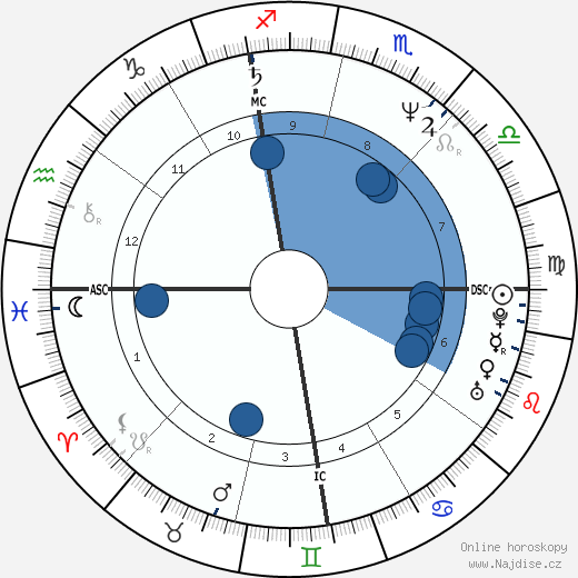Michael Jackson wikipedie, horoscope, astrology, instagram