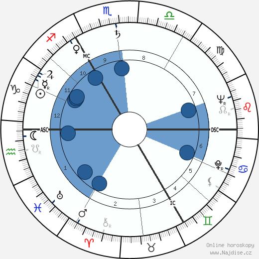 Michael John Gregsten wikipedie, horoscope, astrology, instagram