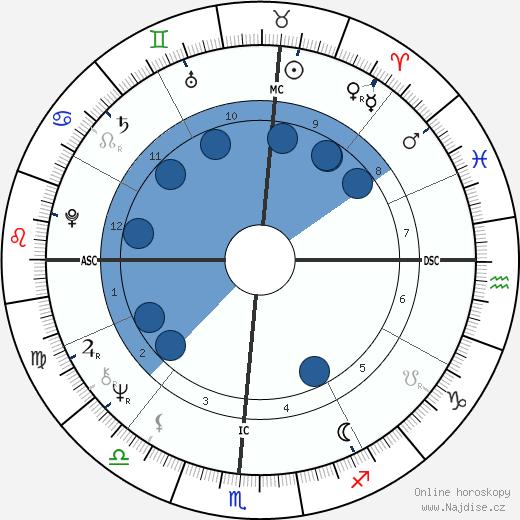 Michael John Smith wikipedie, horoscope, astrology, instagram