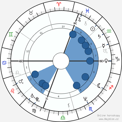 Michael Jordan wikipedie, horoscope, astrology, instagram