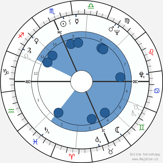 Michael Landon wikipedie, horoscope, astrology, instagram