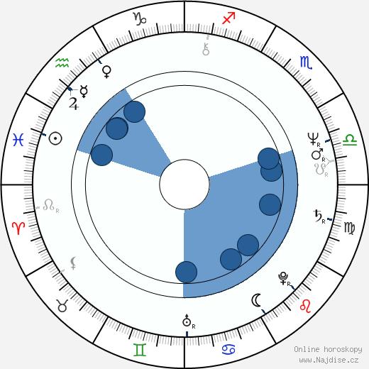 Michael Lange wikipedie, horoscope, astrology, instagram
