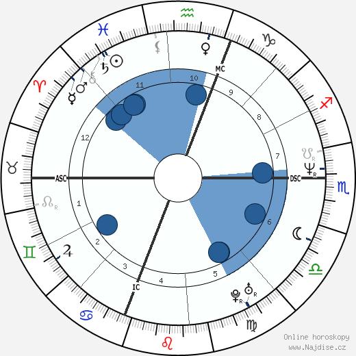 Michael MacDonald wikipedie, horoscope, astrology, instagram
