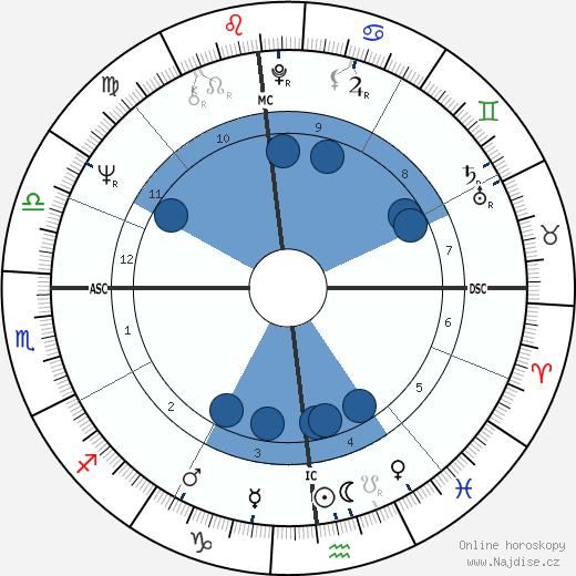 Michael Mann wikipedie, horoscope, astrology, instagram