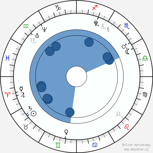 Michael May wikipedie, horoscope, astrology, instagram