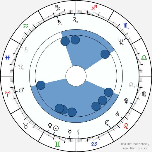 Michael McGrady wikipedie, horoscope, astrology, instagram