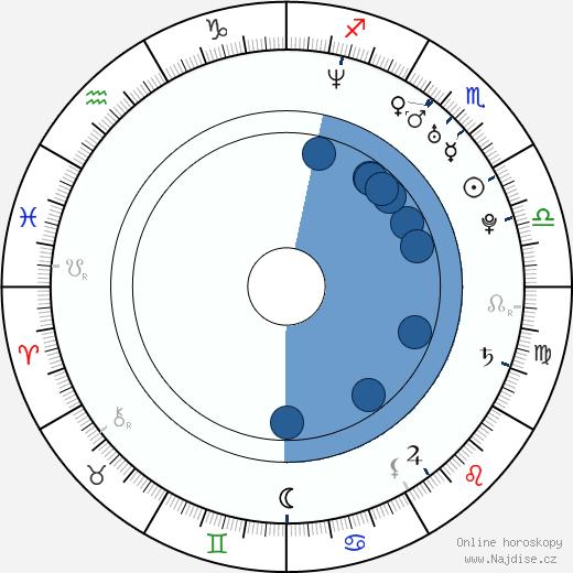 Michael McMillian wikipedie, horoscope, astrology, instagram