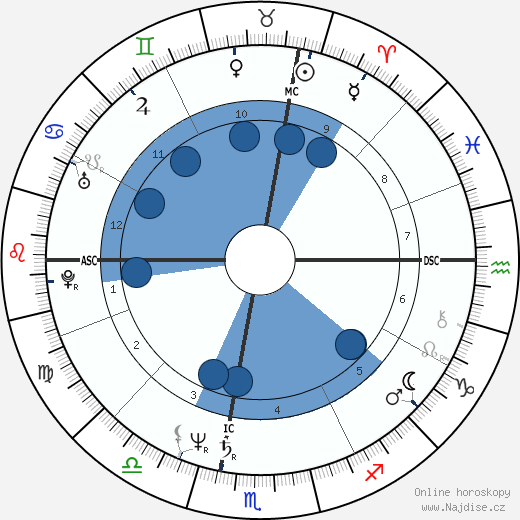 Michael Moore wikipedie, horoscope, astrology, instagram