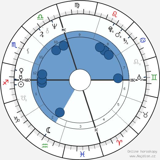 Michael Nouri wikipedie, horoscope, astrology, instagram