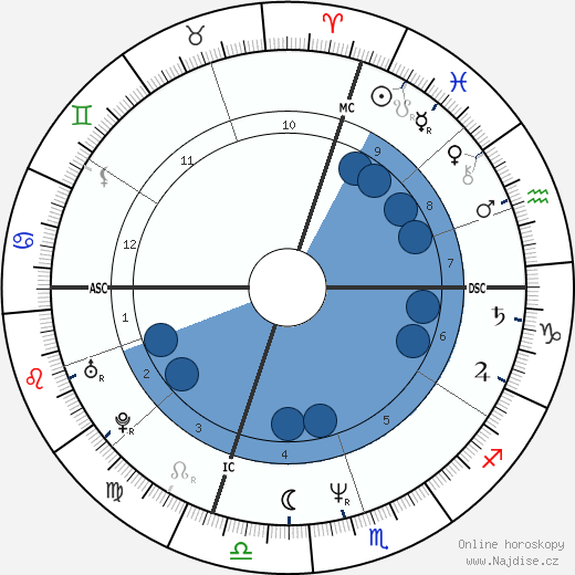 Michael Pagliarulo wikipedie, horoscope, astrology, instagram