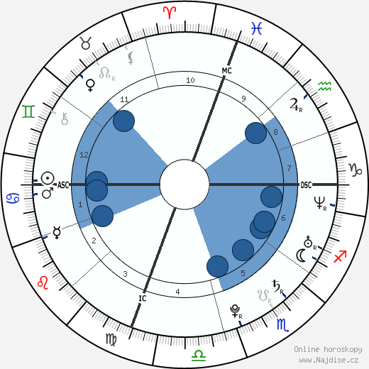 Michael Phelps wikipedie, horoscope, astrology, instagram