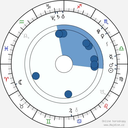 Michael Rabušic wikipedie, horoscope, astrology, instagram