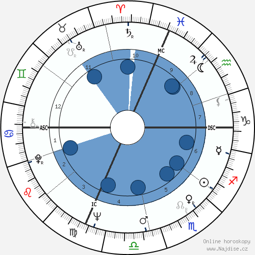 Michael Ritchie wikipedie, horoscope, astrology, instagram