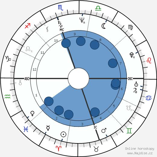 Michael Rooker wikipedie, horoscope, astrology, instagram