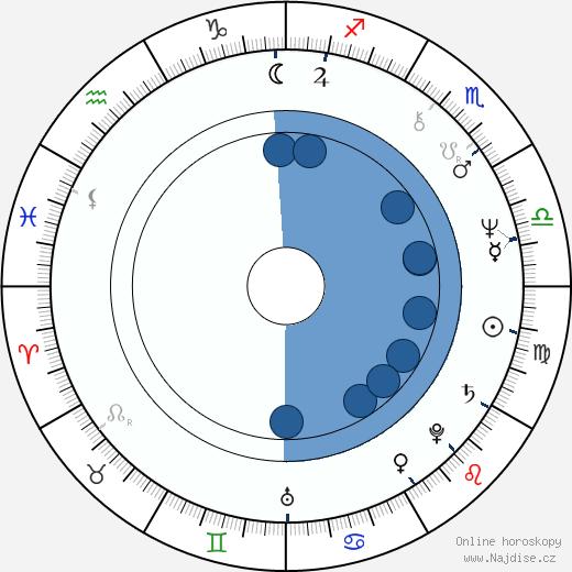 Michael Sacks wikipedie, horoscope, astrology, instagram
