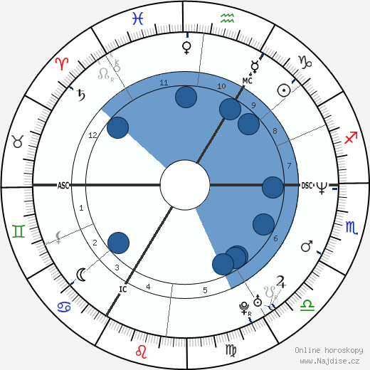 Michael Schumacher wikipedie, horoscope, astrology, instagram