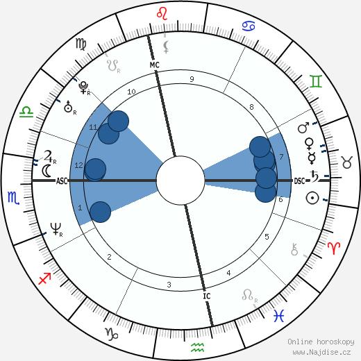 Michael Sternkopf wikipedie, horoscope, astrology, instagram