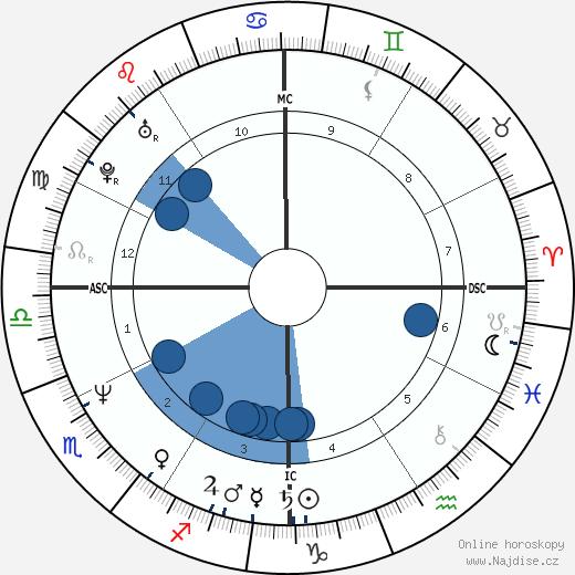 Michael Stipe wikipedie, horoscope, astrology, instagram