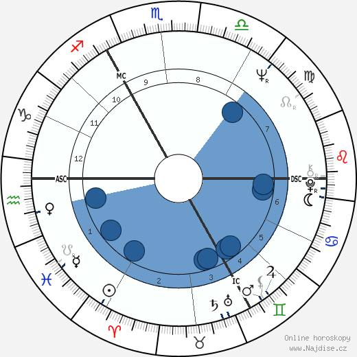Michael York wikipedie, horoscope, astrology, instagram