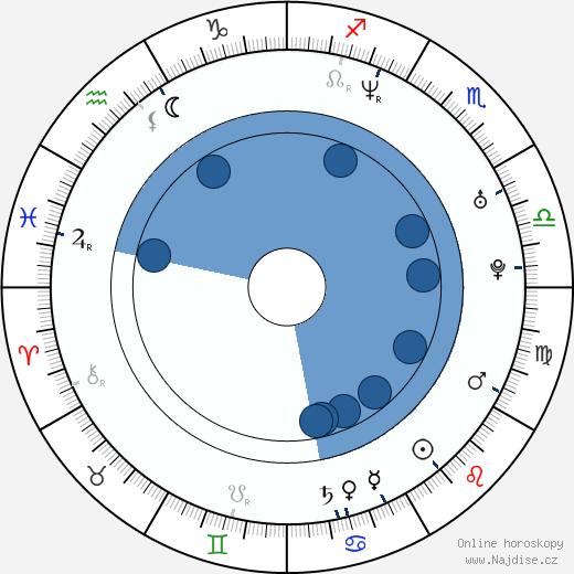 Michaela Flenerová wikipedie, horoscope, astrology, instagram
