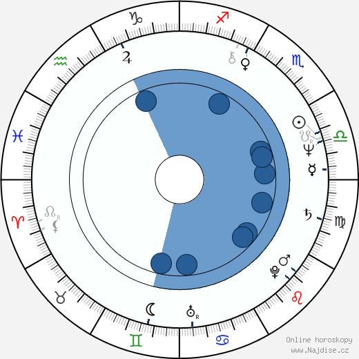 Michaela Mišková wikipedie, horoscope, astrology, instagram