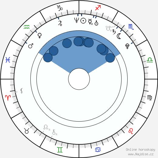 Michaela Ochotská wikipedie, horoscope, astrology, instagram