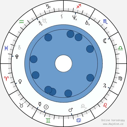 Michail Alexandrovič Bakunin wikipedie, horoscope, astrology, instagram