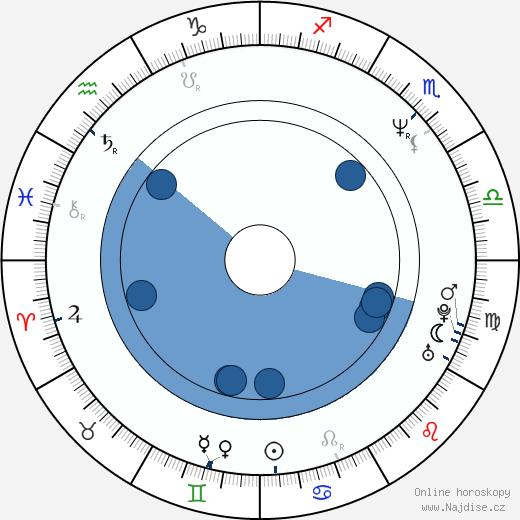 Michail Chodorkovskij wikipedie, horoscope, astrology, instagram