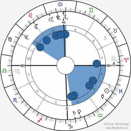 Michail Gorbačov wikipedie, horoscope, astrology, instagram