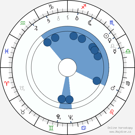 Michail Janšin wikipedie, horoscope, astrology, instagram