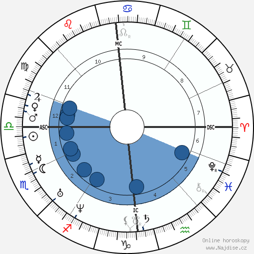Michail Jurjevič Lermontov wikipedie, horoscope, astrology, instagram