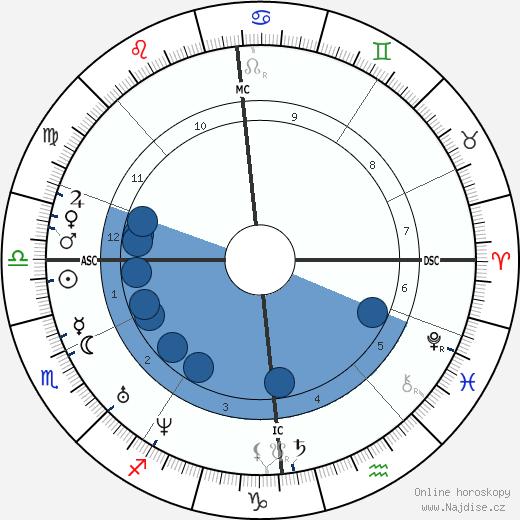 Michail Jurjevič Lermontov wikipedie, horoscope, astrology, instagram