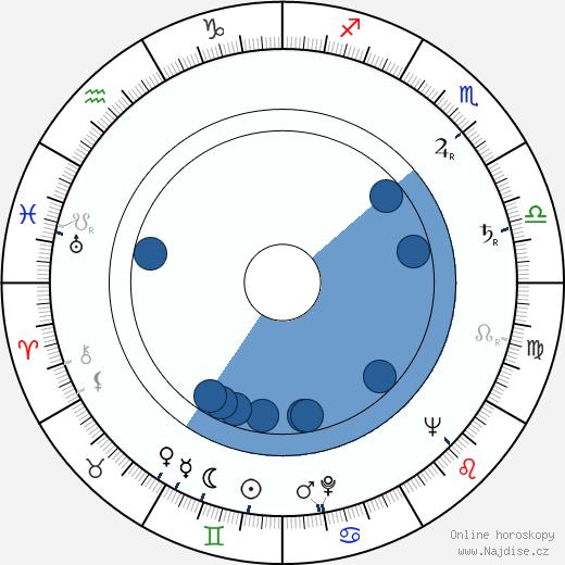 Michail Pugovkin wikipedie, horoscope, astrology, instagram