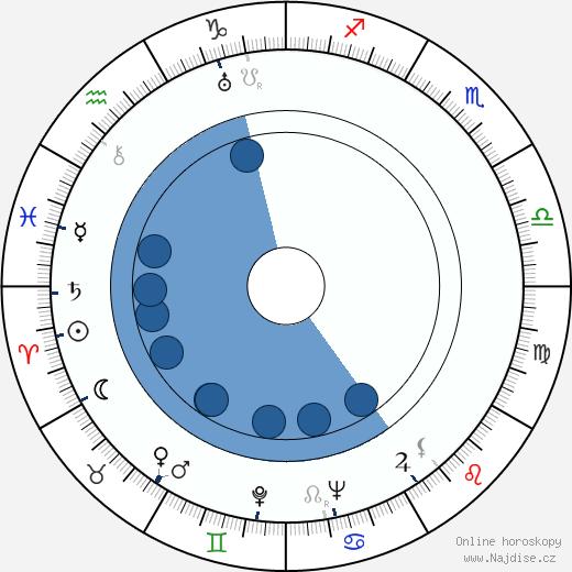Michail Šapiro wikipedie, horoscope, astrology, instagram