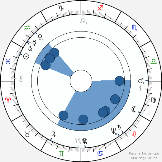 Michajl Kuzněcov wikipedie, horoscope, astrology, instagram
