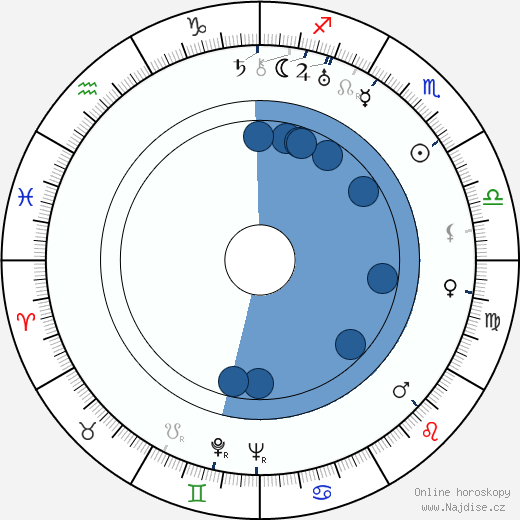 Michajl Žarov wikipedie, horoscope, astrology, instagram