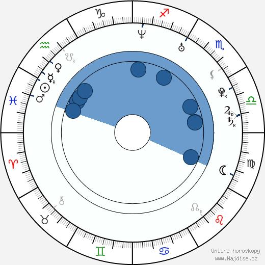Michal Grajewski wikipedie, horoscope, astrology, instagram