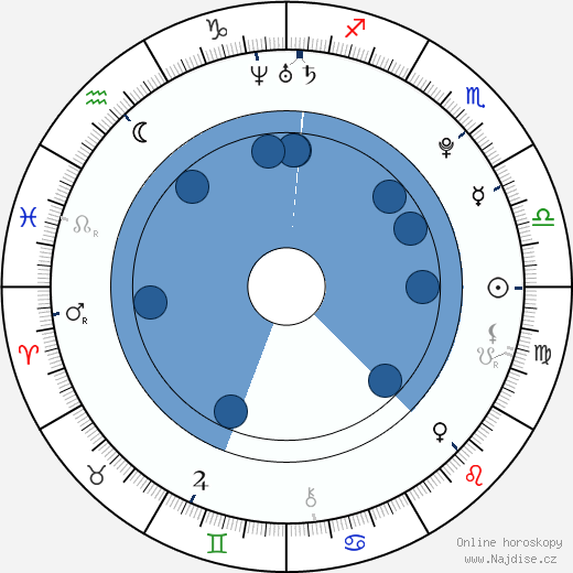 Michal Hruška wikipedie, horoscope, astrology, instagram