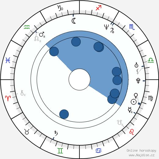 Michal Hrůza wikipedie, horoscope, astrology, instagram