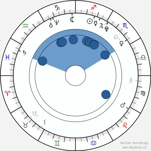 Michal Šeps wikipedie, horoscope, astrology, instagram