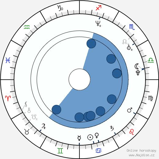 Michal Slaný wikipedie, horoscope, astrology, instagram