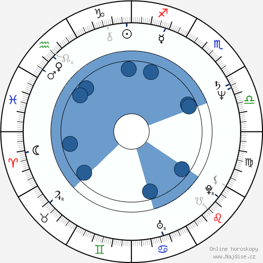 Michal Staninec wikipedie, horoscope, astrology, instagram