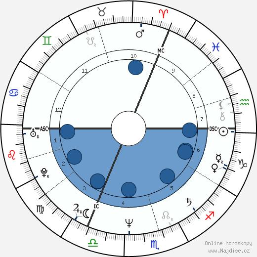 Michel Bacquet wikipedie, horoscope, astrology, instagram