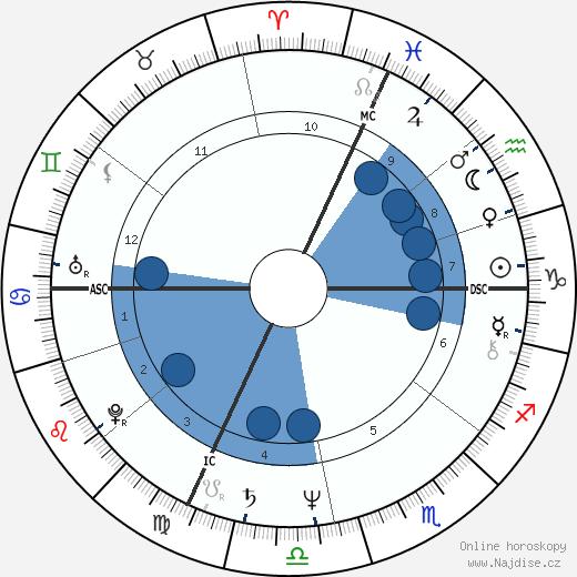 Michel Barnier wikipedie, horoscope, astrology, instagram