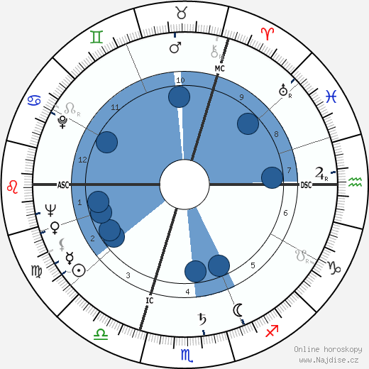 Michel Butor wikipedie, horoscope, astrology, instagram