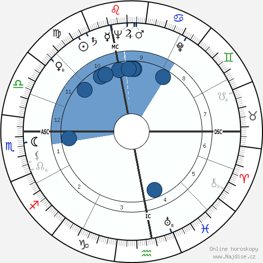 Michel Ciry wikipedie, horoscope, astrology, instagram