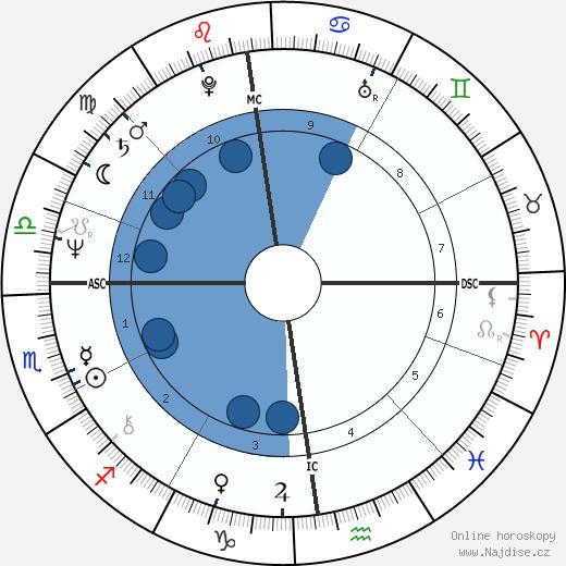 Michel Daerden wikipedie, horoscope, astrology, instagram