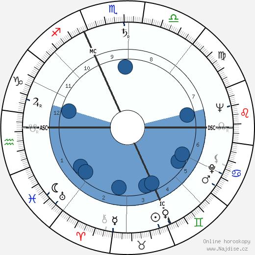 Michel de Certeau wikipedie, horoscope, astrology, instagram