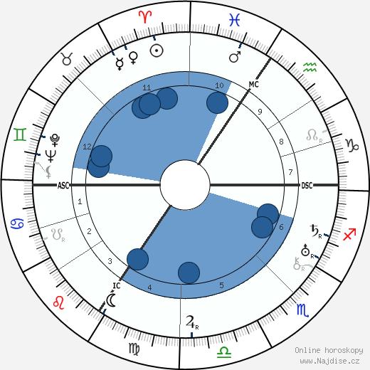 Michel de Ghelderode wikipedie, horoscope, astrology, instagram