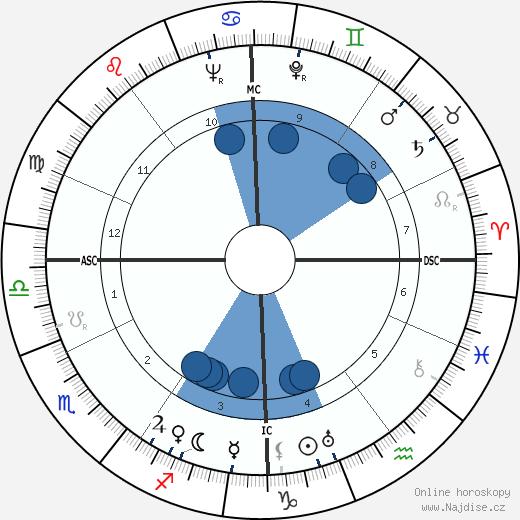 Michel Debré wikipedie, horoscope, astrology, instagram